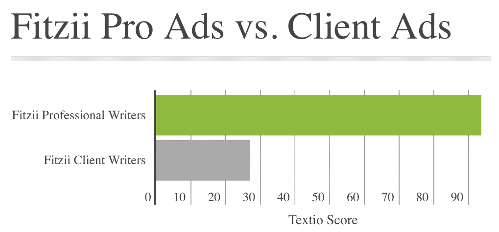 Textio Fitzii vs Client Job Ads